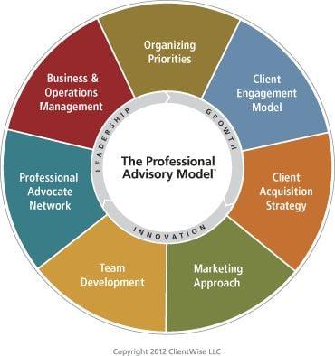 Professional Advisory Model