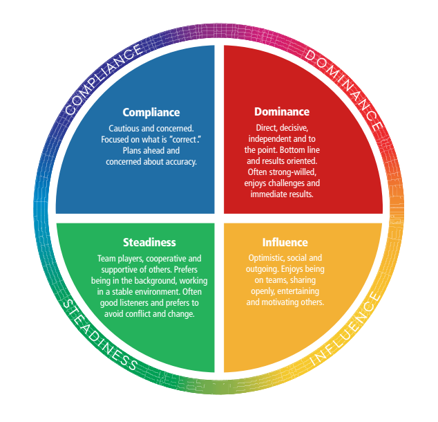 marryi disc assessment types - 634×610
